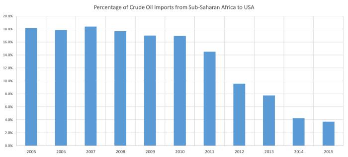 Trump Effect on the African Oil | Veritas Crossroads