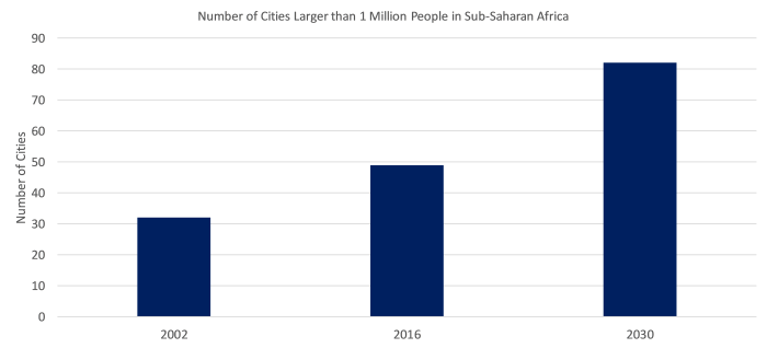 Cities over 1 million in SSA.png
