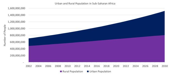 Urban Rural Population SSA.png