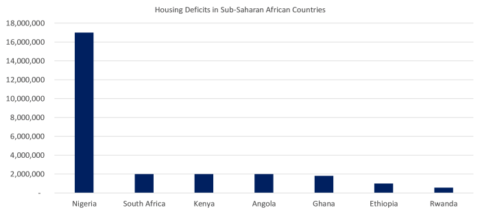 Housing Deficits in Sub-Saharan African Countries
