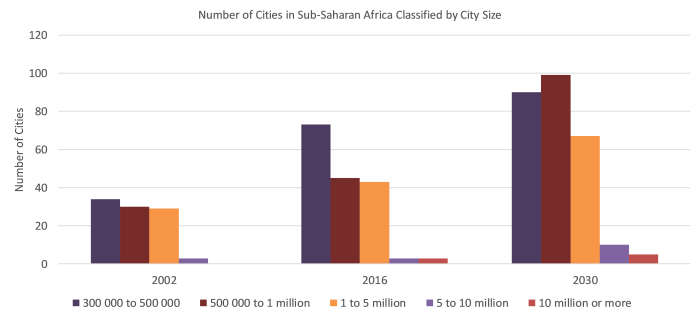 Number of Cities in Sub-Saharan Africa Classified by City Size