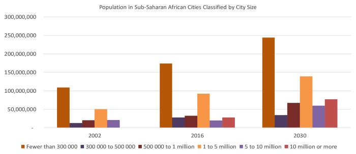 Population in Sub-Saharan African Cities Classified by City Size
