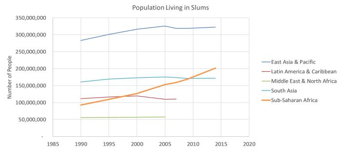 Population living in slums.png