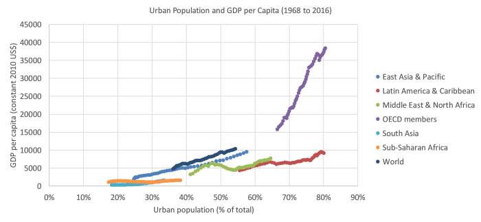 Urban Population and GDP per Capita (1968 to 2016)
