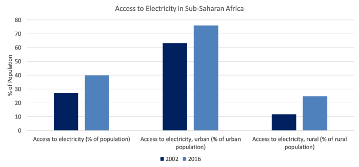 Access to Electricity (Urban and Rural).png