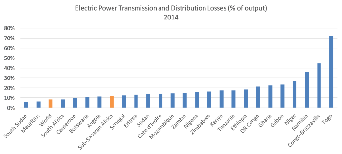 Electric Power Transmission and Distribution Losses.png