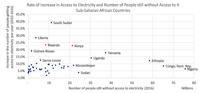 Increase Access Electricity vs People without Electricity.png