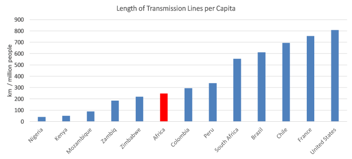 Length of Transmission Line per Capita.png