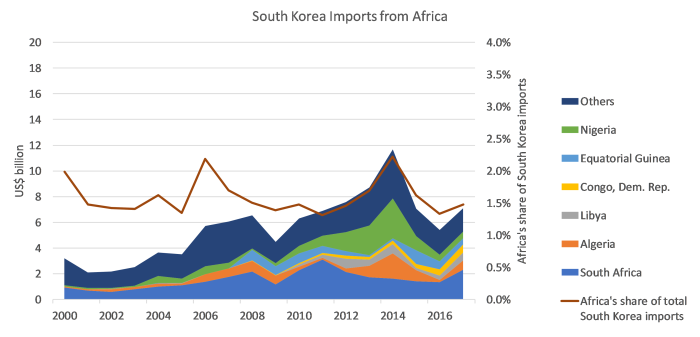 South Korea imports
