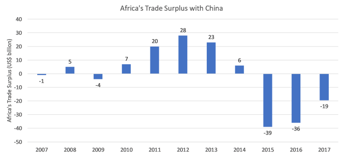 Africa trade surplus.png