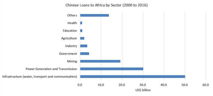 China loans to Africa by sector