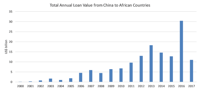 China loans to Africa.png